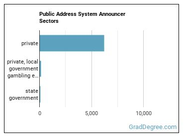 Public Address System Announcer Sectors