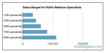 Salary Ranges for Public Relations Specialists
