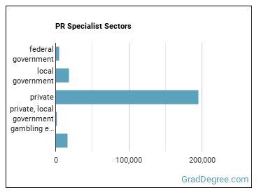 PR Specialist Sectors