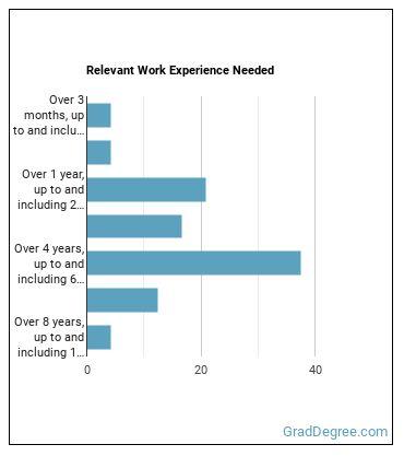 PR Specialist Work Experience