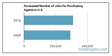 Forecasted Number of Jobs for Purchasing Agents in U.S.