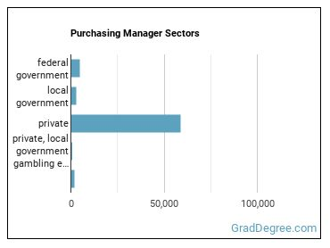Purchasing Manager Sectors