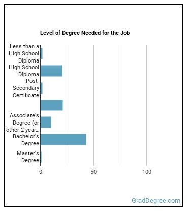 Quality Control Analyst Degree Level