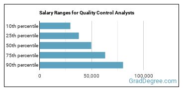 Salary Ranges for Quality Control Analysts