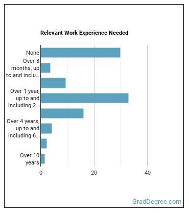 Radiation Therapist Work Experience