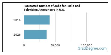Forecasted Number of Jobs for Radio and Television Announcers in U.S.