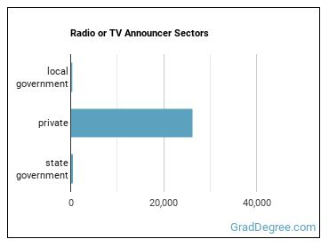 Radio or TV Announcer Sectors