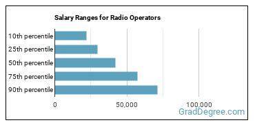 Salary Ranges for Radio Operators