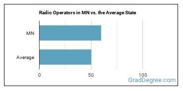 Radio Operators in MN vs. the Average State