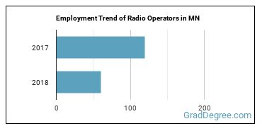 Radio Operators in MN Employment Trend