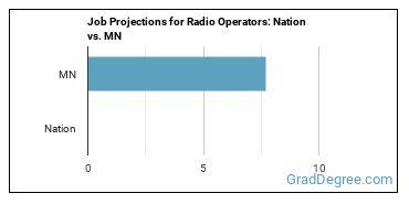 Job Projections for Radio Operators: Nation vs. MN