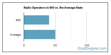 Radio Operators in MO vs. the Average State