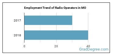 Radio Operators in MO Employment Trend