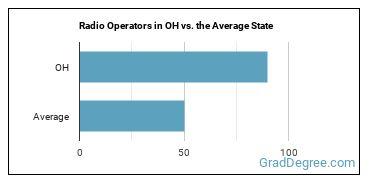 Radio Operators in OH vs. the Average State