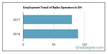 Radio Operators in OH Employment Trend