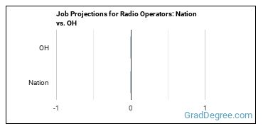 Job Projections for Radio Operators: Nation vs. OH