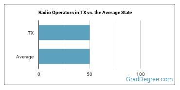Radio Operators in TX vs. the Average State