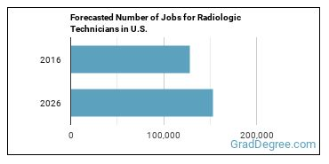 Forecasted Number of Jobs for Radiologic Technicians in U.S.