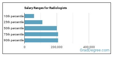 Salary Ranges for Radiologists