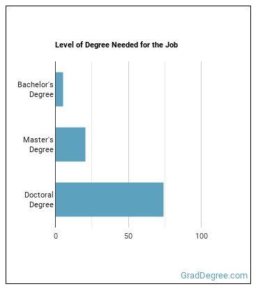 Recreation & Fitness Studies Professor Degree Level