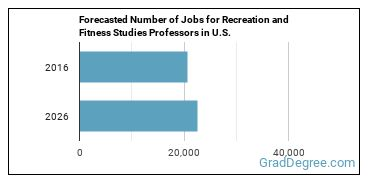 Forecasted Number of Jobs for Recreation and Fitness Studies Professors in U.S.