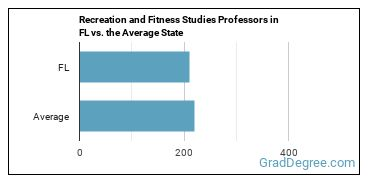 Recreation and Fitness Studies Professors in FL vs. the Average State