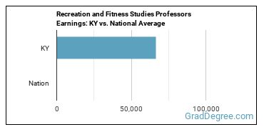Recreation and Fitness Studies Professors Earnings: KY vs. National Average