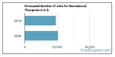 Forecasted Number of Jobs for Recreational Therapists in U.S.