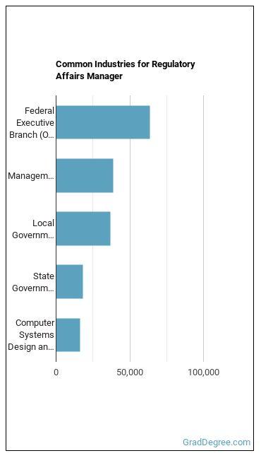 Regulatory Affairs Manager Industries