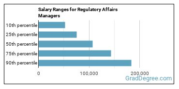 Salary Ranges for Regulatory Affairs Managers