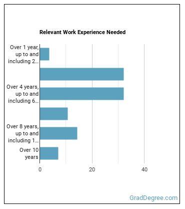 Regulatory Affairs Manager Work Experience