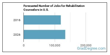 Forecasted Number of Jobs for Rehabilitation Counselors in U.S.