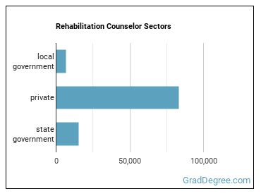 Rehabilitation Counselor Sectors