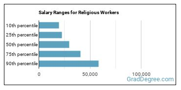 Salary Ranges for Religious Workers