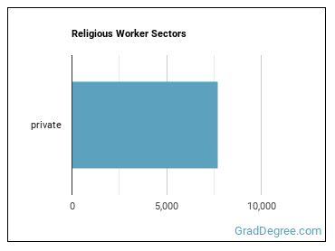 Religious Worker Sectors
