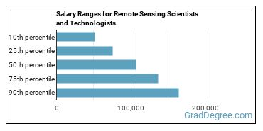 Salary Ranges for Remote Sensing Scientists and Technologists