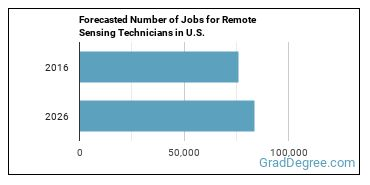 Forecasted Number of Jobs for Remote Sensing Technicians in U.S.
