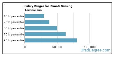 Salary Ranges for Remote Sensing Technicians