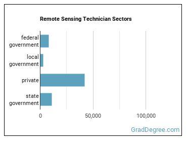Remote Sensing Technician Sectors