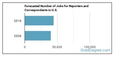 Forecasted Number of Jobs for Reporters and Correspondents in U.S.