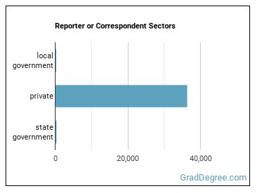 Reporter or Correspondent Sectors