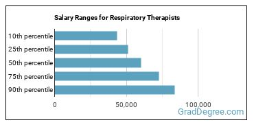 Salary Ranges for Respiratory Therapists
