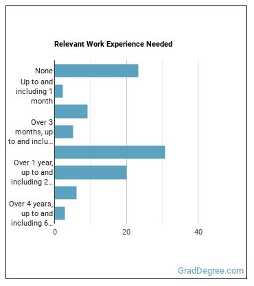 Respiratory Therapist Work Experience