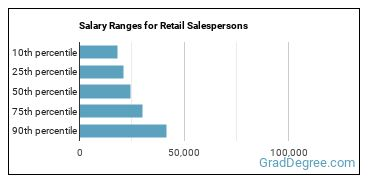 Salary Ranges for Retail Salespersons