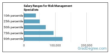 Salary Ranges for Risk Management Specialists