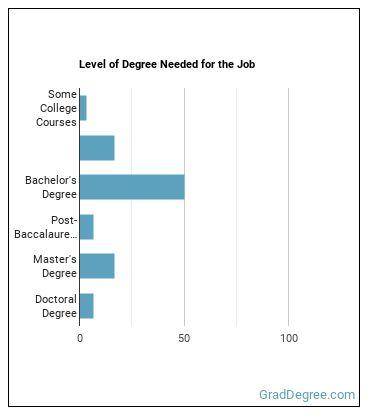 Robotics Engineer Degree Level