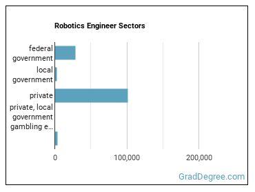 Robotics Engineer Sectors