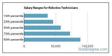 Salary Ranges for Robotics Technicians