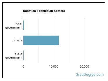 Robotics Technician Sectors
