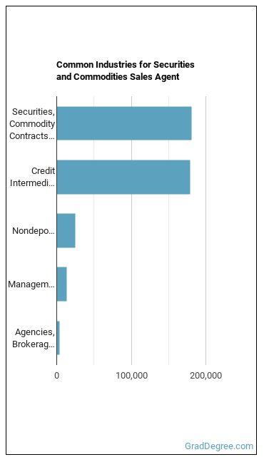 Securities & Commodities Sales Agent Industries